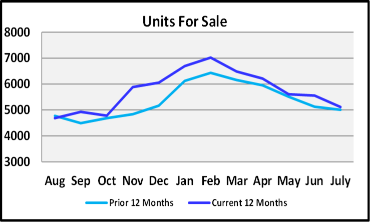 August 2019 Naples Real Estate Market Report Units for Sale Graph