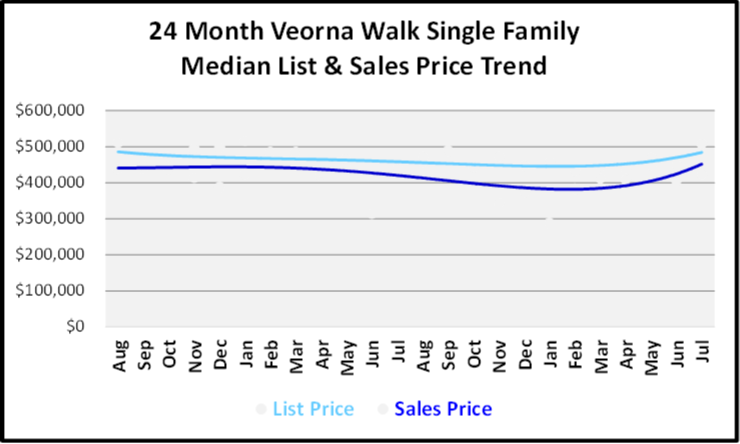 August 2019 Naples Real Estate Market Report Verona Walk Single Family Homes Price Trends Graph