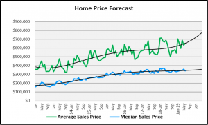 Naples Real Estate Market Report Second Quarter 2019 Home Price Forecast