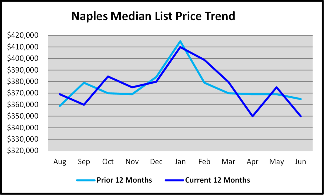 Naples Real Estate Market Report Second Quarter 2019 List Price Trends