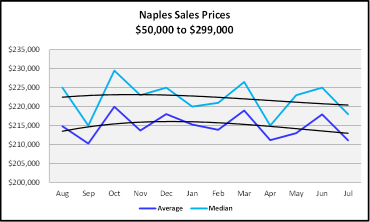August 2019 Naples Real Estate Market Report Sales Price Trends $50,000 to $299,999 Graph