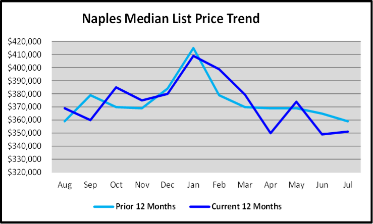 August 2019 Naples Real Estate Market Report Median List Price Trend