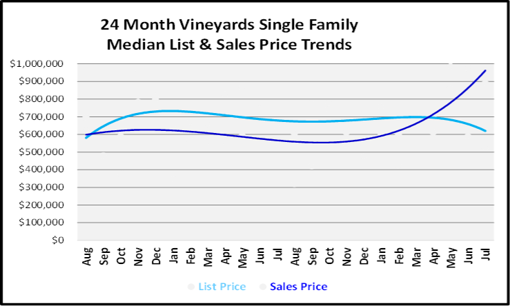 August 2019 Naples Real Estate Market Report The Vineyards Single Family Homes Price Trends Graph