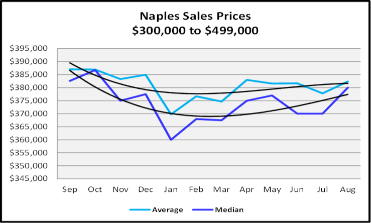 September 2019 Naples Real Estate Market Report $300,000 to $499,999 Naples Sales Price Graph