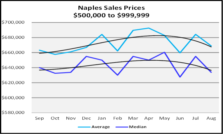 September 2019 Naples Real Estate Market Report $500,000 to $999,999 Naples Sales Price Graph