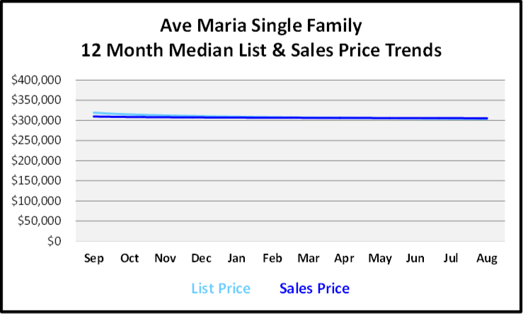 September 2019 Naples Real Estate Market Report Ave Maria Single Family Homes Price Trends