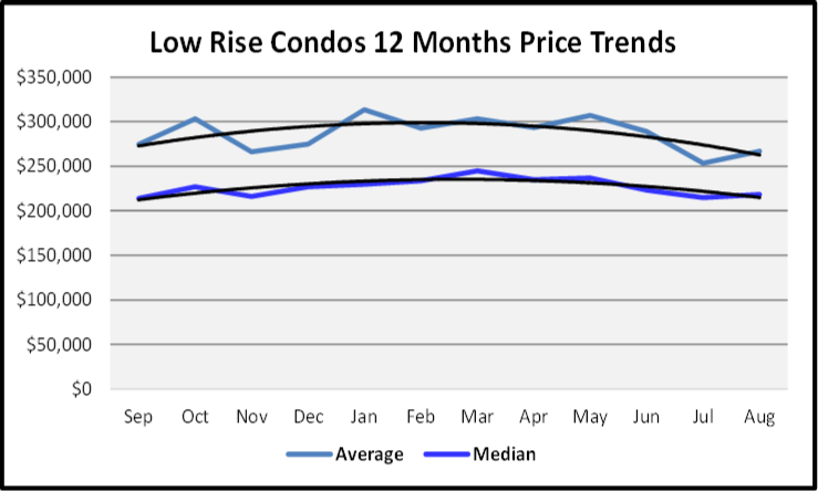 September 2019 Naples Real Estate Market Report Low Rise Condos Price Trends