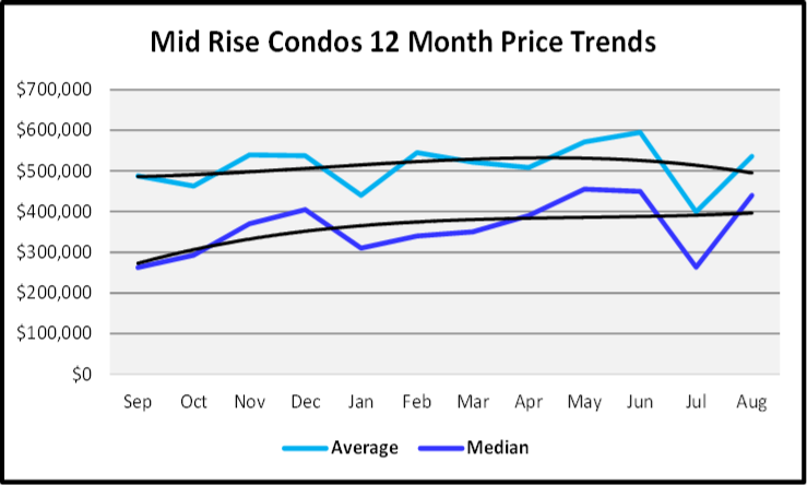 September 2019 Naples Real Estate Market Report Mid Rise Condos Price Trends
