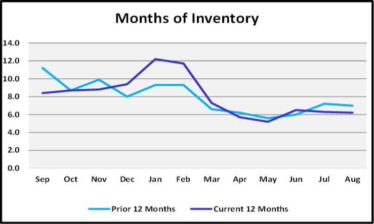 September 2019 Naples Real Estate Market Report Months of Inventory Graph