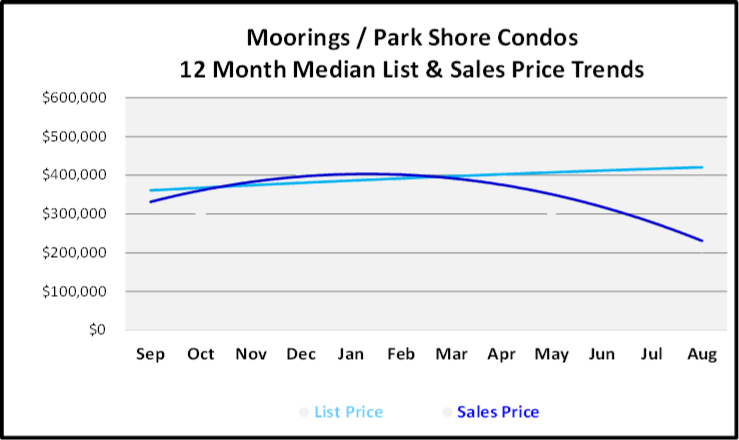 September 2019 Naples Real Estate Market Report Moorings Park Shore Low Rise Condos Price Trends