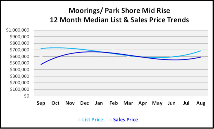 September 2019 Naples Real Estate Market Report Moorings Park Shore MId Rise Condos Price Trends