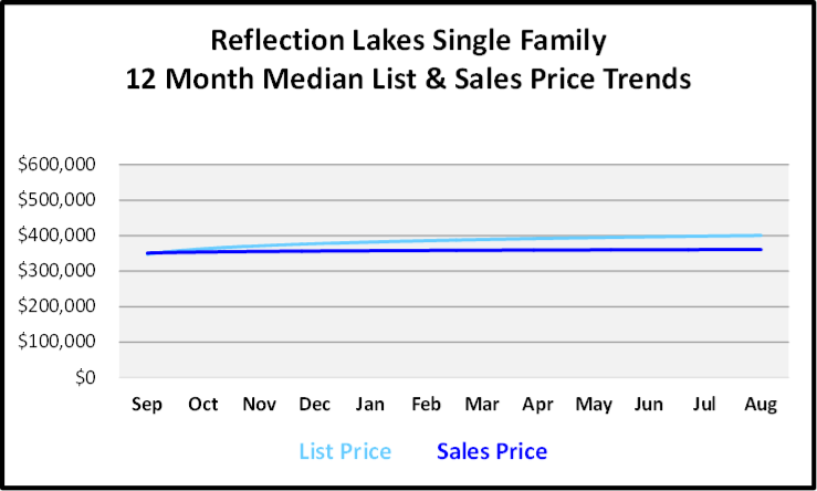 September 2019 Naples Real Estate Market Report Reflection Lakes Single Family Homes Price Trends