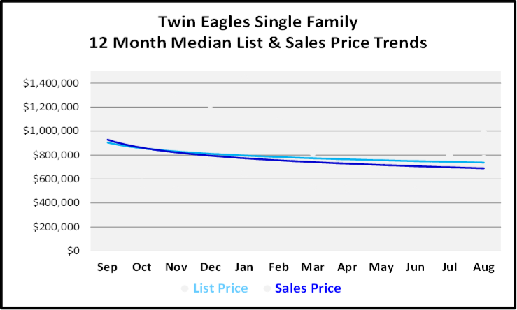 September 2019 Naples Real Estate Market Report Twin Eagles Single Family Homes Price Trends