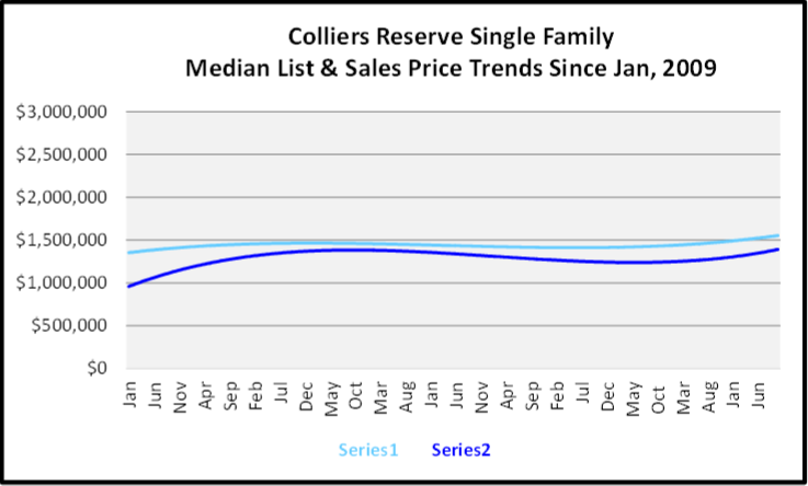 November 2019 Naples Real Estate Market Report Colliers Reserve Single Family Home Median List & Sales Price Trend Graph
