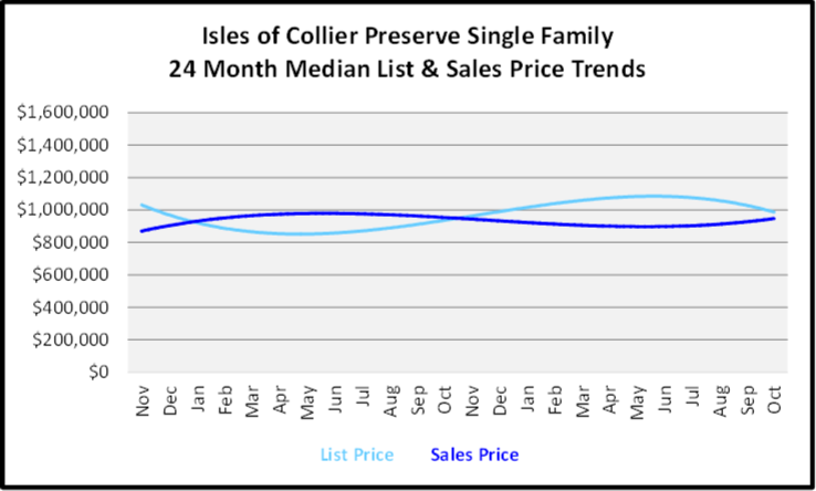 November 2019 Naples Real Estate Market Report Isles of Collier Preserve Single Family Home Median List & Sales Price Trend Graph