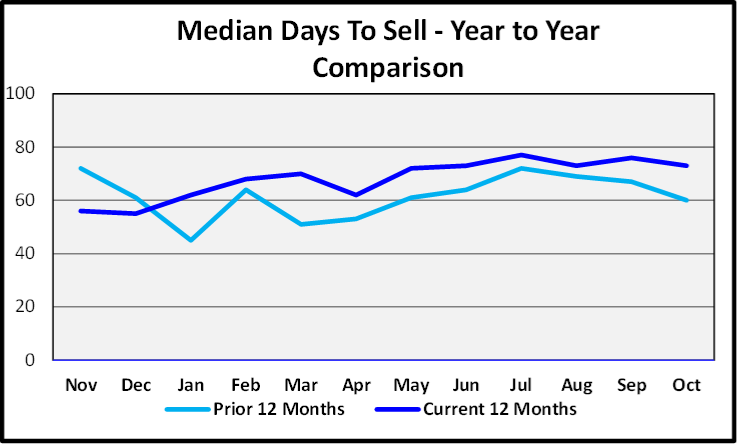 November 2019 Naples Real Estate Market Report Median Days to Sell Year to Year Comparison Graph