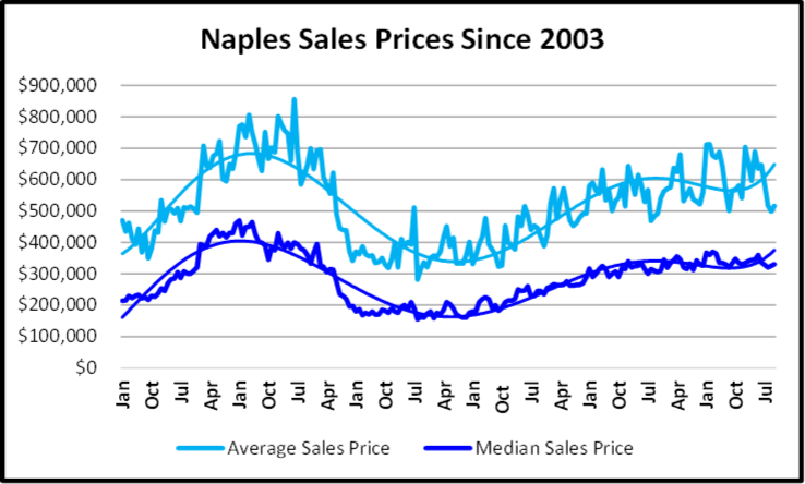 November 2019 Naples Real Estate Market Report Months of Inventory Year to Year Compariosn Graph