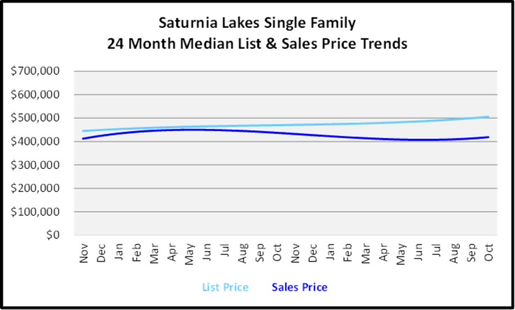 November 2019 Naples Real Estate Market Report Saturnia Lakes Single Family Home Median List & Sales Price Trend Graph