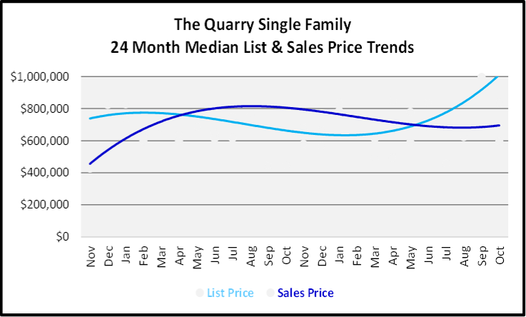 November 2019 Naples Real Estate Market Report The Quarry Single Family Home Median List & Sales Price Trend Graph