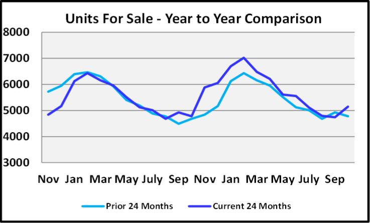 November 2019 Naples Real Estate Market Report Unites For Sale Year to Year Comparison