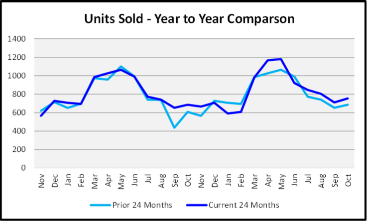 ovember 2019 Naples Real Estate Market Report Unites Sold Year to Year Comparison