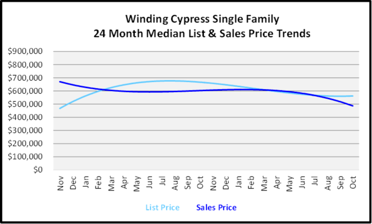 November 2019 Naples Real Estate Market Report Winding Cypress Single Family Home Median List & Sales Price Trend Graph