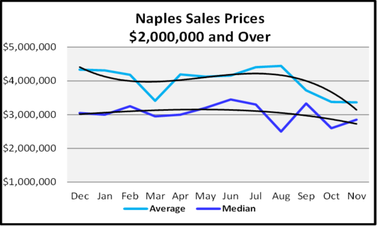 December 2019 Naples Real Estate Market Report $2,000,000 and Over Sales Price Graph