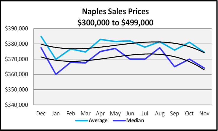 December 2019 Naples Real Estate Market Report $300,000 to $499,999 Sales Price Graph