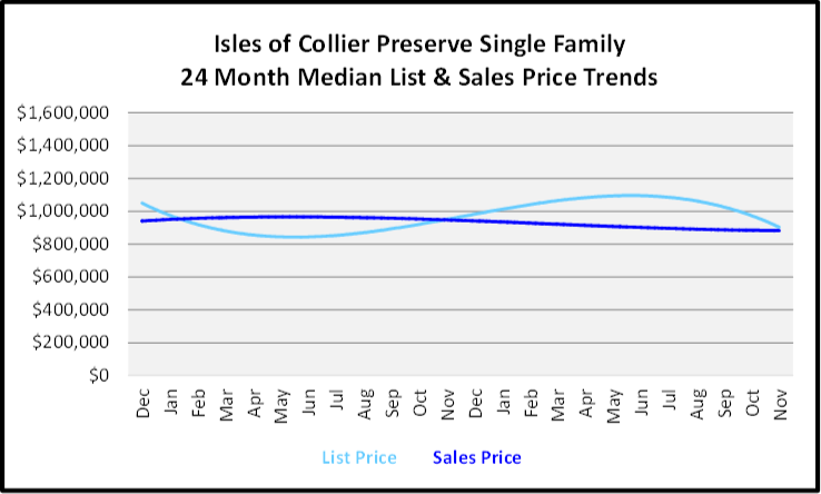December 2019 Naples Real Estate Market Report Isles Of Collier Preserve Single Family Homes Price Trends Graph
