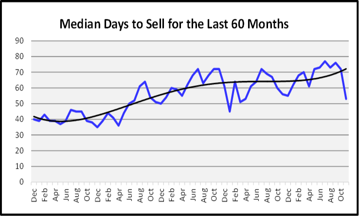 December 2019 Naples Real Estate Market Report Median Days to Sell Graph