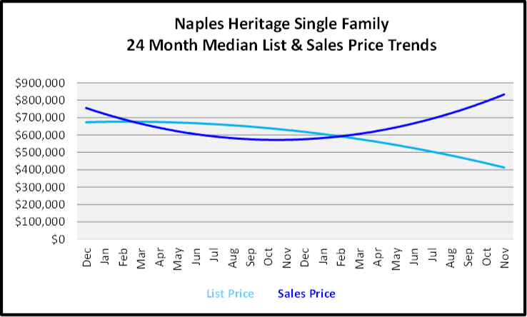 December 2019 Naples Real Estate Market Report Naples Heritage Single Family Homes Price Trends Graph