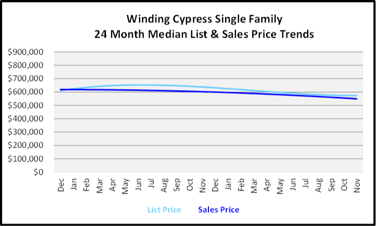 December 2019 Naples Real Estate Market Report Winding Cypress Single Family Homes Price Trends Graph