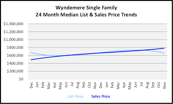 December 2019 Naples Real Estate Market Report Wyndemere Single Family Homes Price Trends Graph