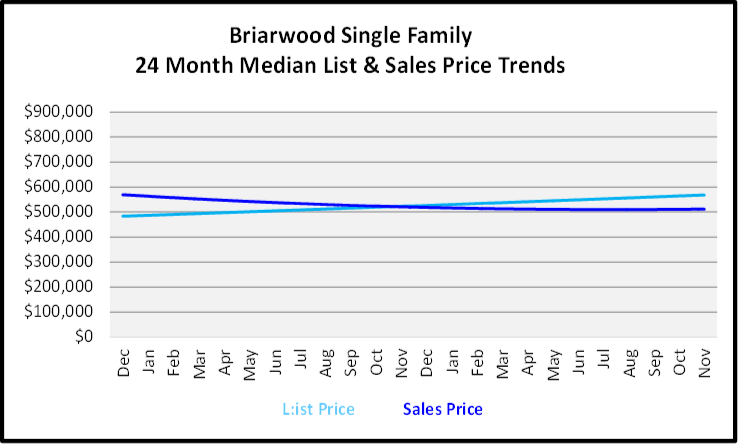 December 2019 Naples Real Estate Market Report Briarwood Single Family Homes Price Trends Graph