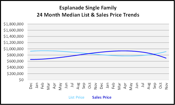 December 2019 Naples Real Estate Market Report Colliers Esplanade Family Homes Price Trends Graph
