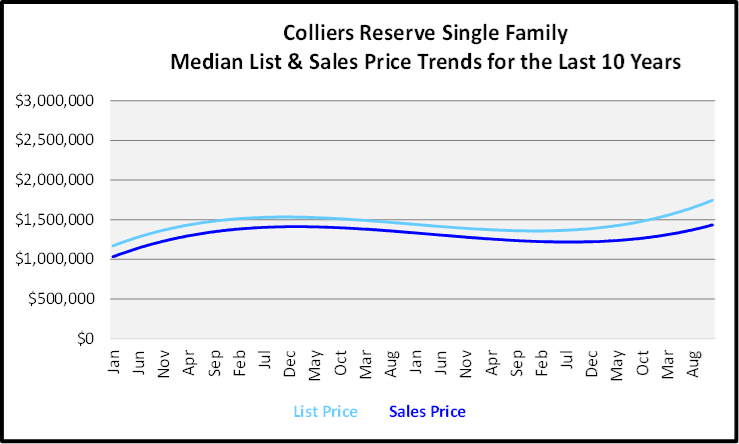 Naples Year End Market Report & Forecast Median List and Sales price Graph for the Last 10 Years for Colliers Reserve