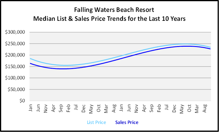 Naples Year End Market Report & Forecast Median List and Sales price Graph for the Last 10 Years for Falling Waters