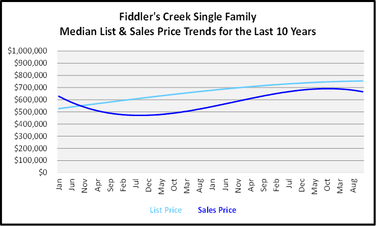Naples Year End Market Report & Forecast Median List and Sales price Graph for the Last 10 Years for Fiddler's Creek