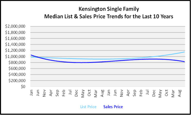 Naples Year End Market Report & Forecast Median List and Sales price Graph for the Last 10 Years for Heritage Bay