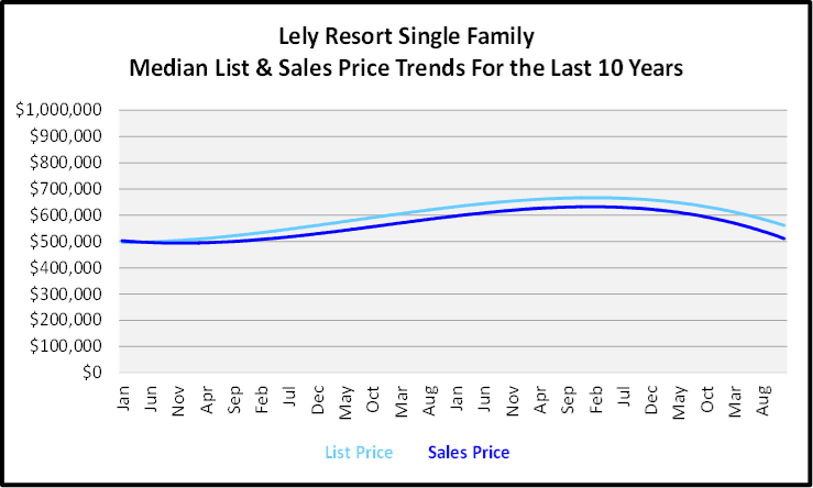 Naples Year End Market Report & Forecast Median List and Sales price Graph for the Last 10 Years for Lely Resort