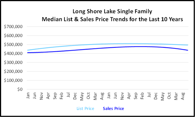 Naples Year End Market Report & Forecast Median List and Sales price Graph for the Last 10 Years for Long Shore Lake