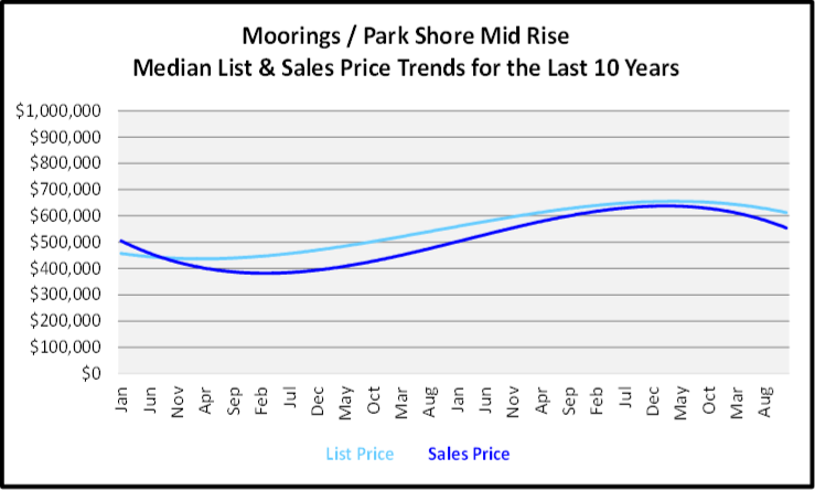 Naples Year End Market Report & Forecast Median List and Sales price Graph for the Last 10 Years for Moorings Park Shore Mid Rise