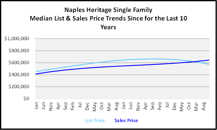Naples Year End Market Report & Forecast Median List and Sales price Graph for the Last 10 Years for Naples Heritage Single Family