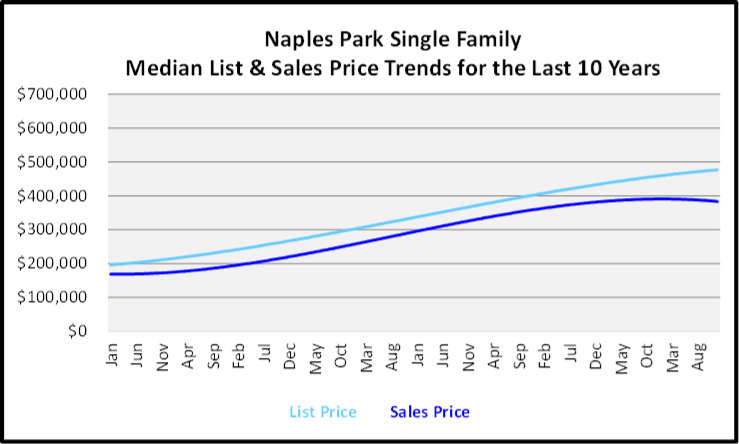Naples Year End Market Report & Forecast Median List and Sales price Graph for the Last 10 Years for Naples Park Single Family