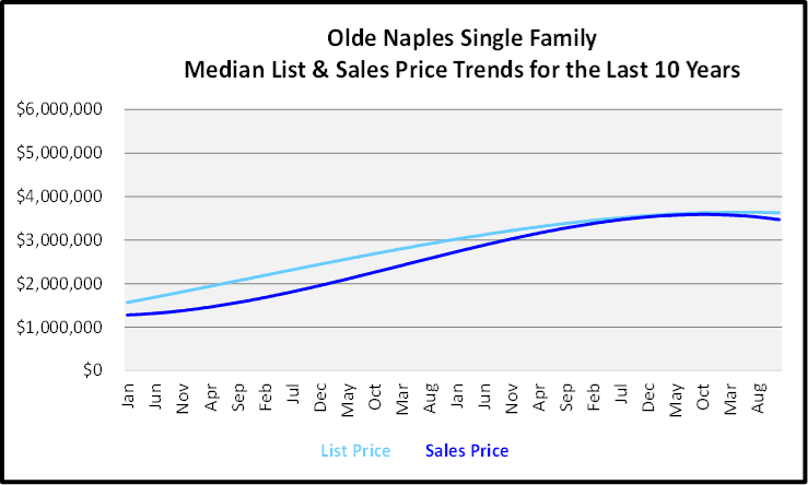 Naples Year End Market Report & Forecast Median List and Sales price Graph for the Last 10 Years for Olde Naples Single Family