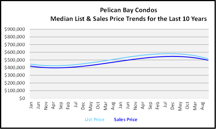 Naples Year End Market Report & Forecast Median List and Sales price Graph for the Last 10 Years for Pelican Bary Single Family