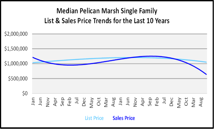 Naples Year End Market Report & Forecast Median List and Sales price Graph for the Last 10 Years for Pelican Marsh Single Family