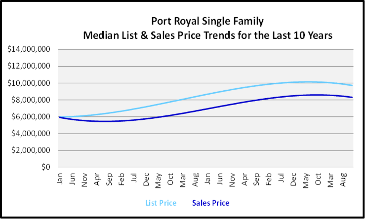 Naples Year End Market Report & Forecast Median List and Sales price Graph for the Last 10 Years for Port Royal Single Family