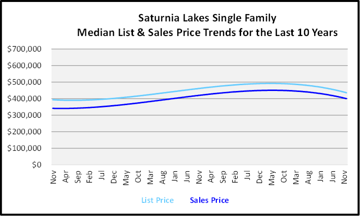 Naples Year End Market Report & Forecast Median List and Sales price Graph for the Last 10 Years for Saturnia Lakes Single Family