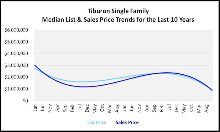 Naples Year End Market Report & Forecast Median List and Sales price Graph for the Last 10 Years for Tiburon Single Family